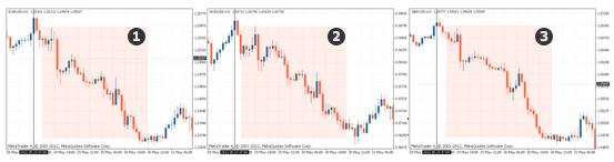 Все три валютные пары движутся в одном направлении