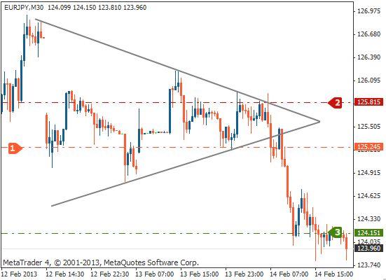 对称三角形交易法一:突破