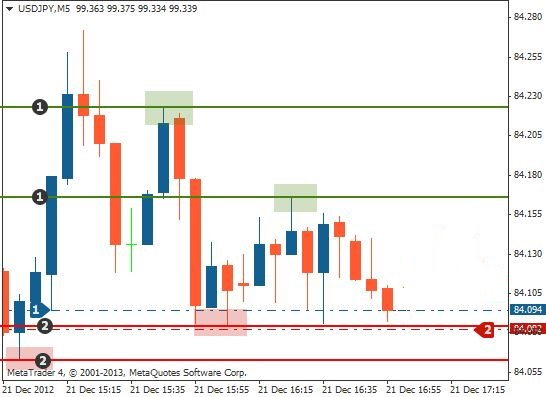 Support and resistance trading long stop