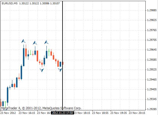 纵线-市场行情上涨