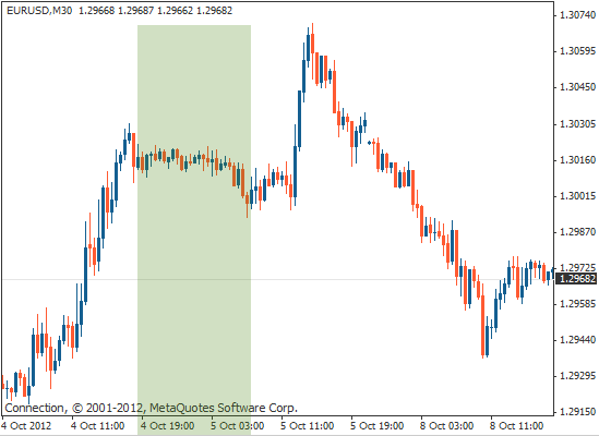 30分钟EUR/USD流动性低