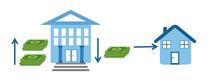 调控银行准备金要求影响货币供应量2