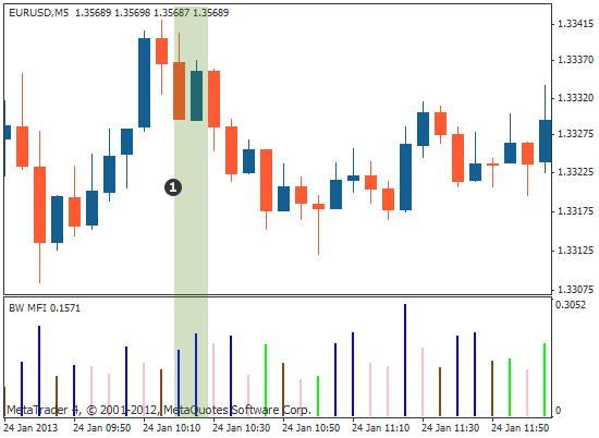 市场便利指标 (MFI)价格图示例-蓝色表示价格走势在增大但交易量下降
