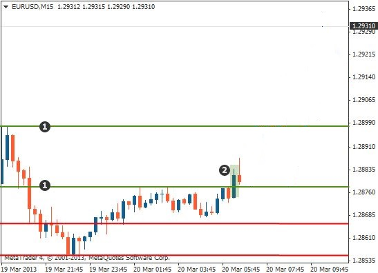 Support and resistance trading breakout chart2