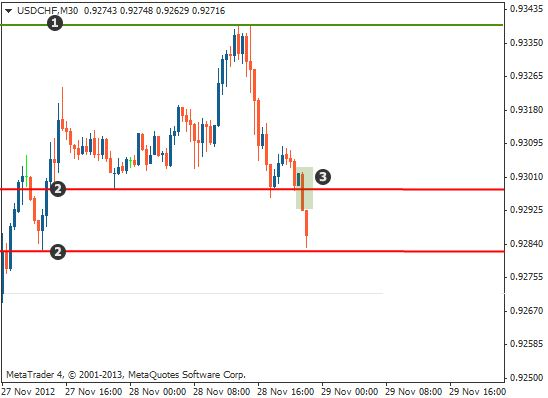 Support and resistance trading chart2_1
