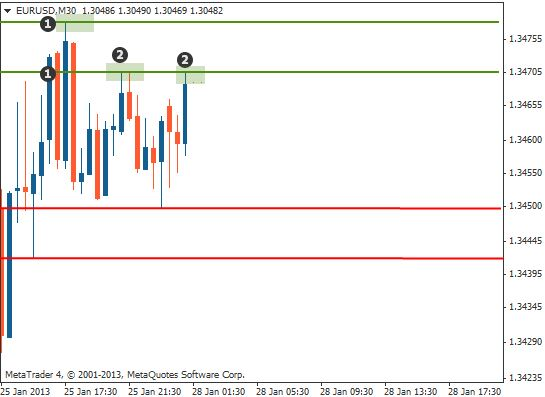 Support and resistance trading method1 chart2