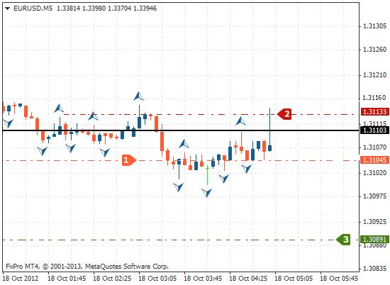 市场走低:轴心点