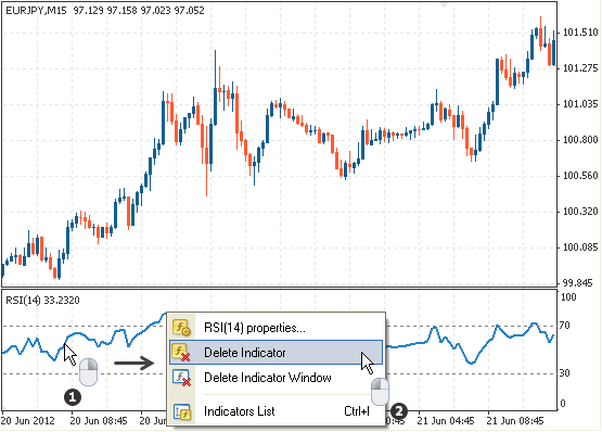 Setting up the Relative Strength Index (RSI) in MetaTrader 4 | Tradimo