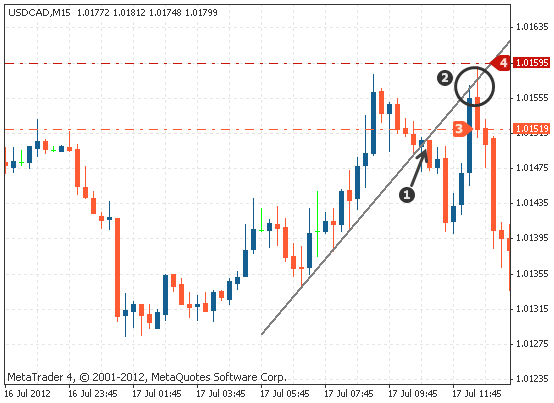 How To Draw Trend Line On Chart In Technical Analysis