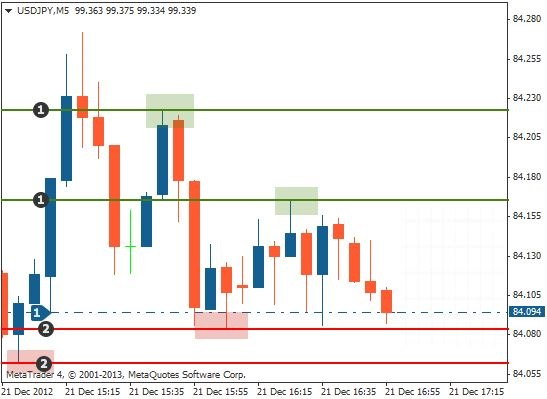 Support and resistance trading long entry
