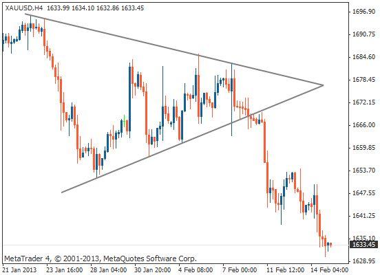 对称三角形形态K线图