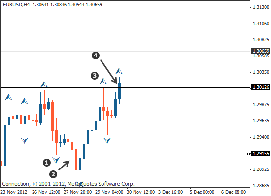 Aligning higher time frames for trading   Tradimo