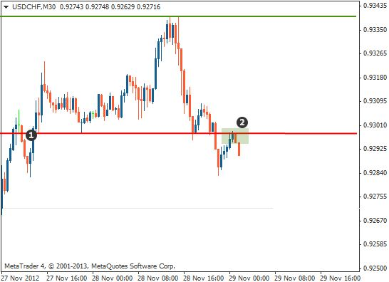 Support and resistance trading chart2_2