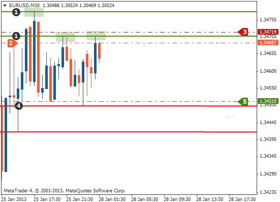 Support and resistance trading method1 profit