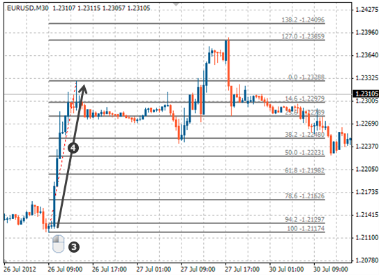 How to set up Fibonacci retracement levels in MetaTrader 4