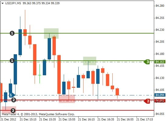 Support and resistance trading long profit