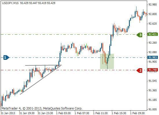 上升三角形交易法二K线图
