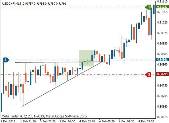 上升三角形交易法一:美元/瑞士法郎示例
