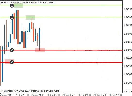 Support and resistance trading method1 chart1