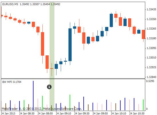 市场便利指标 (MFI)价格图示例-褐色表示弱化的势头
