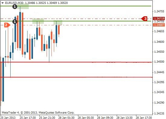 Support and resistance trading method1 short