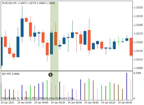 市场便利指标 (MFI)价格图示例-粉色表示价格走势在收缩但交易量增加