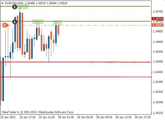 Support and resistance trading method1 entry