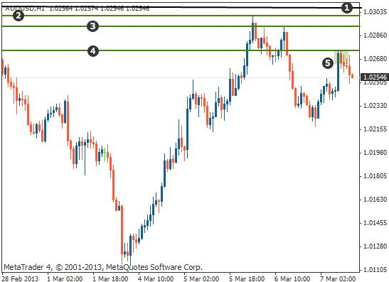 Support and resistance trading example1