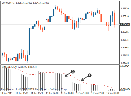 Moving Average Convergence / Divergence (MACD