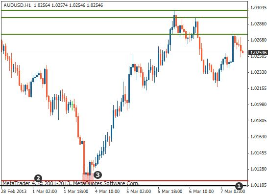 Support and resistance trading example3 (1)