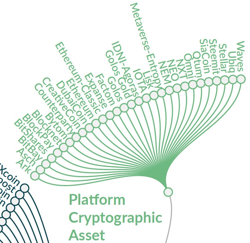 Platform Crypto Assets Examples