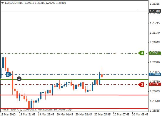 Support and resistance trading breakout profit