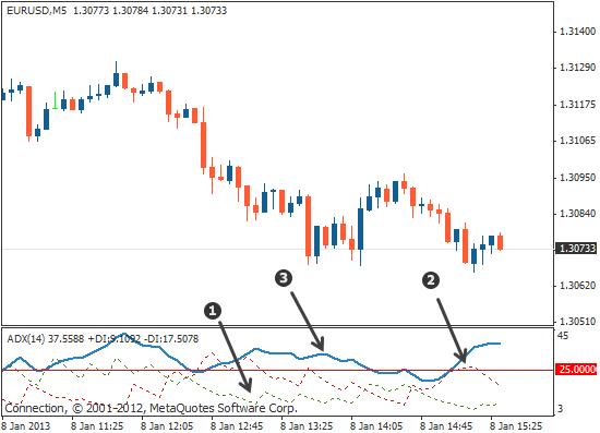 Trend trading technical indicators