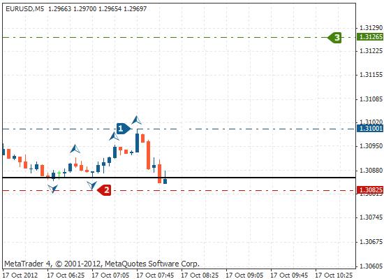 市场走高:轴心点