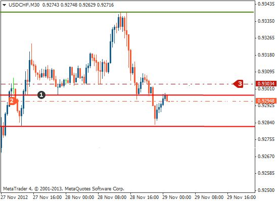 Support and resistance trading entrymethod2