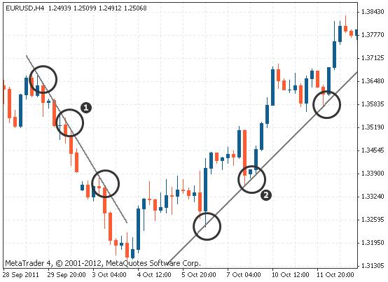 左为下降趋势线,右为上升趋势线