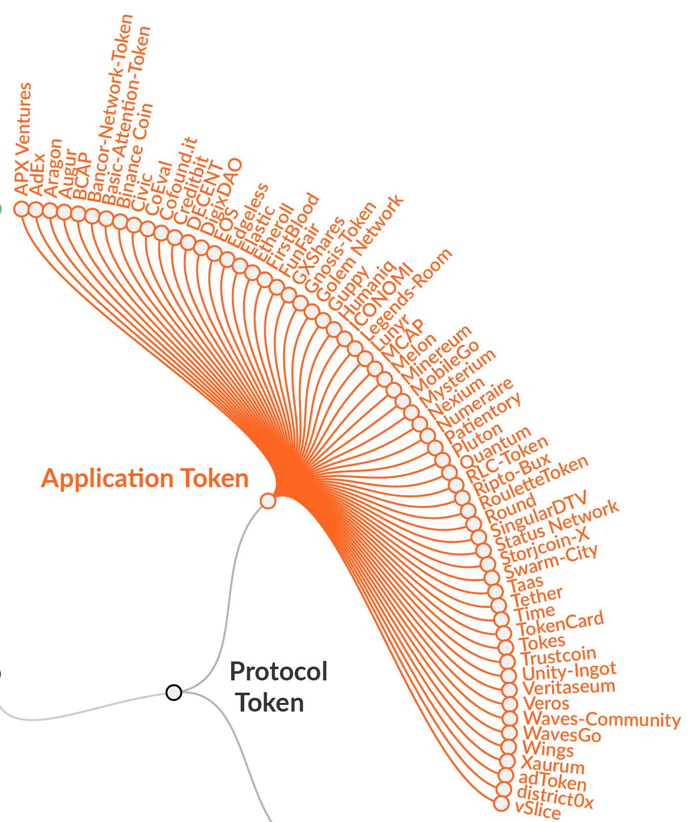 Application Token Examples