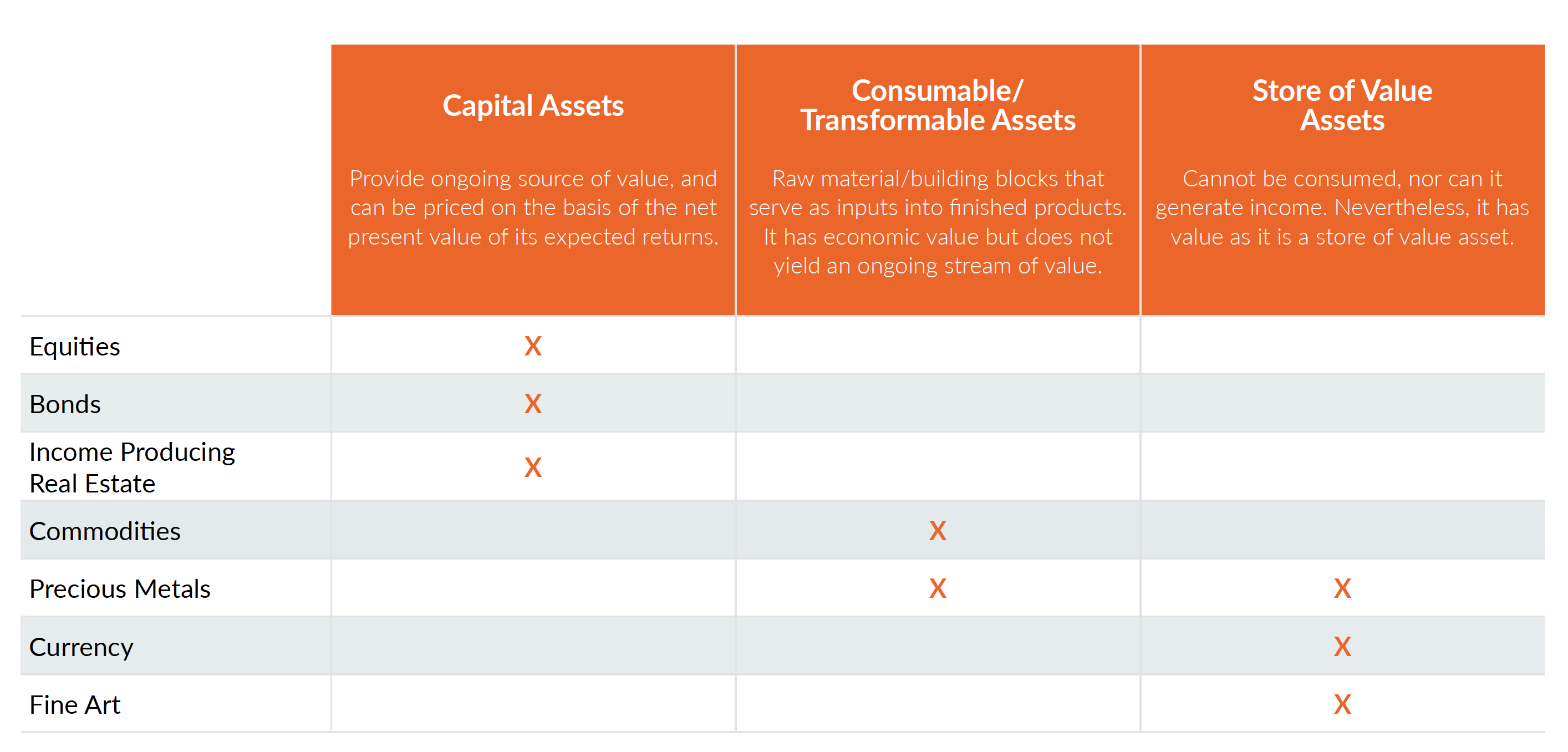 Three global asset classes
