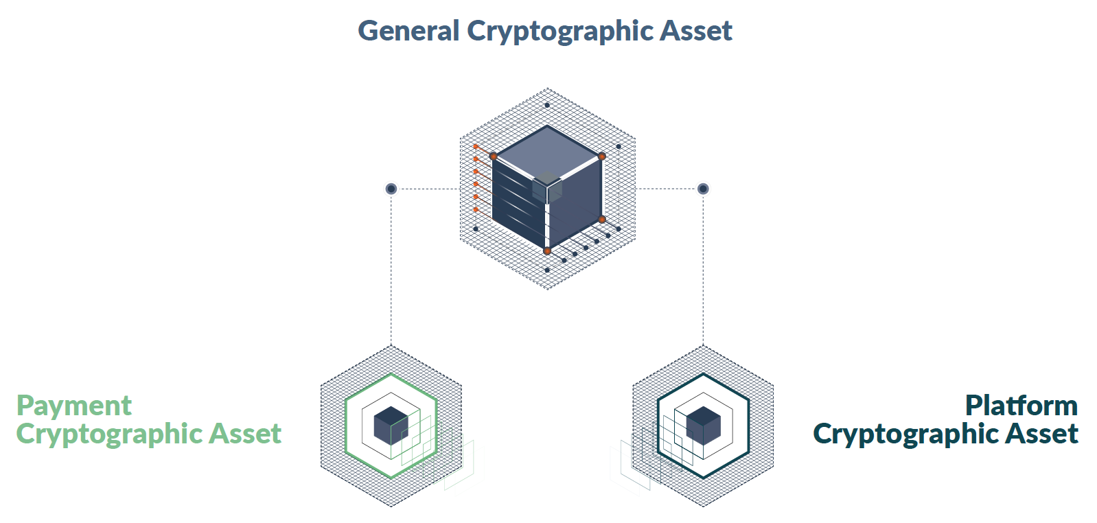 General cryptographic assets